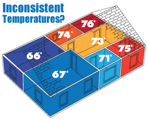 House Temperatures in Connecticut