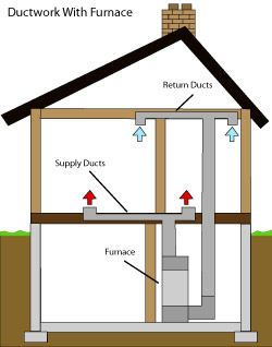 diagram of how air ductwork operates within a Milford home