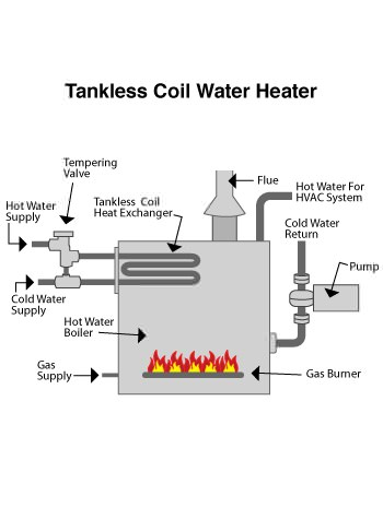 indirect water heater in Danbury, CT